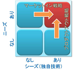 技術戦略:ニーズとシーズのマッチング