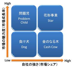 プロダクト・ポートフォリオ・マネジメント(PPM: Product Portfolio Management)