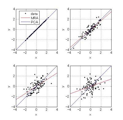 回帰分析(最小二乗法)と主成分分析の傾きの違い