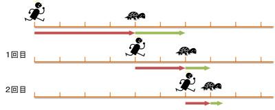 アキレスと亀:アキレスが進むと亀はさらにその先へ