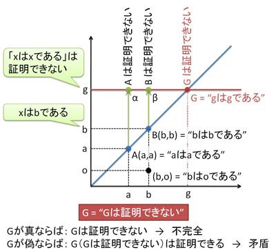 対角線論法によるゲーデルの不完全性定理