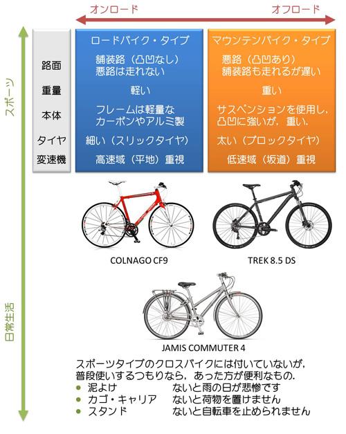 クロスバイクの分類と選び方
