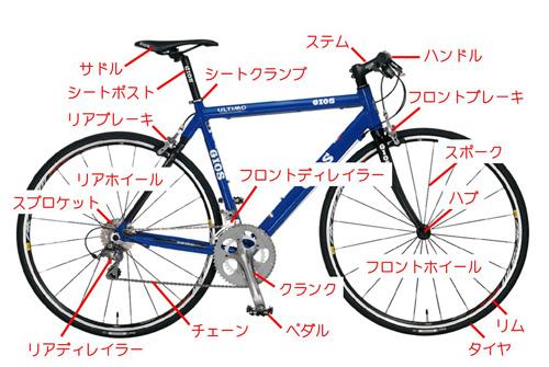 クロスバイクの各部分・パーツの名称(2)