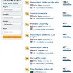 世界大学ランキングをお金で買う:7位へ躍進したサウジアラビアの大学