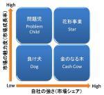 研究・技術・自分のマネジメント: プロダクト・ポートフォリオ・マネジメント(PPM)