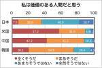 若者に自己肯定感を持たせられない日本